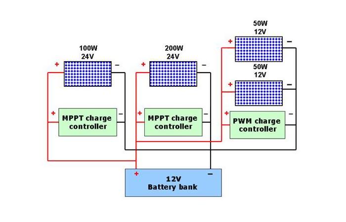 Разные солнечные панели заряжают одну аккумуляторную батарею через отдельные контроллеры