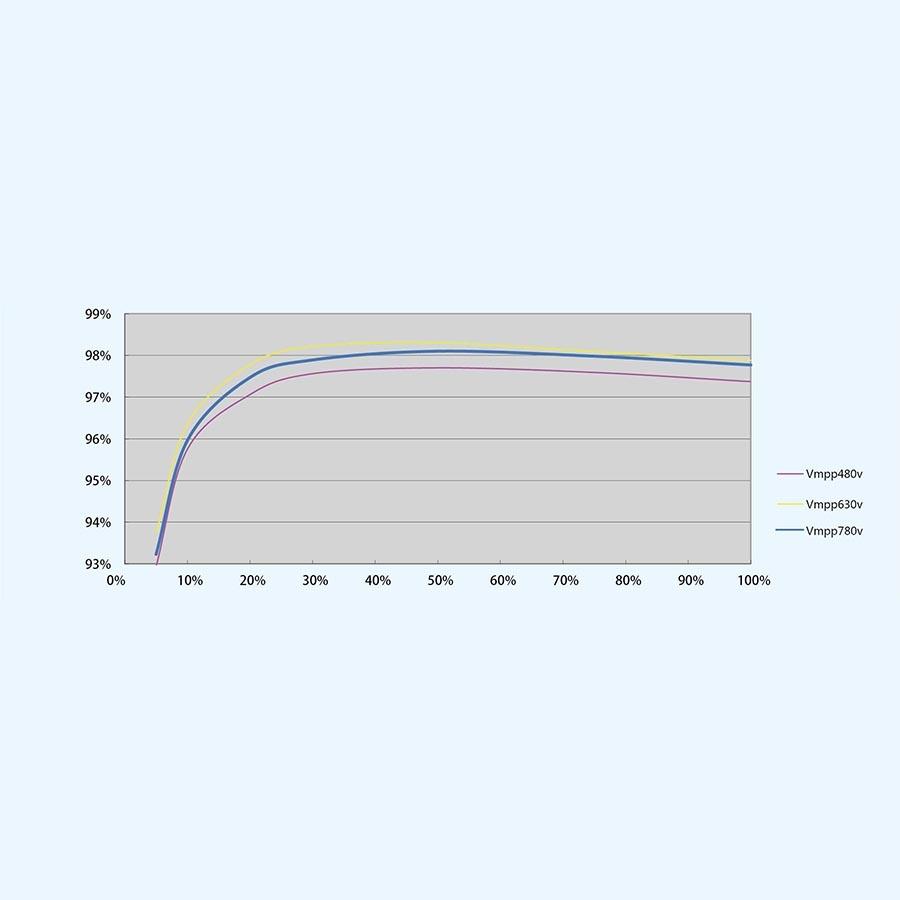 Мережевий інвертор Trannergy TRN012KTL (12 кВт) - 3