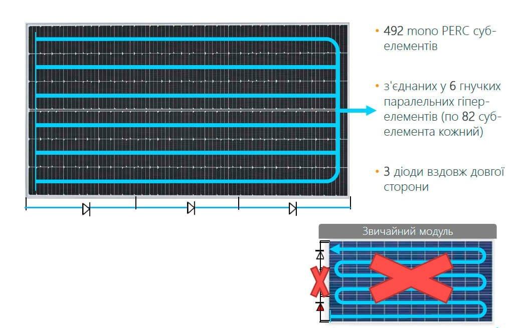 Сонячна панель SunPower P3-325-RES BLK - 1