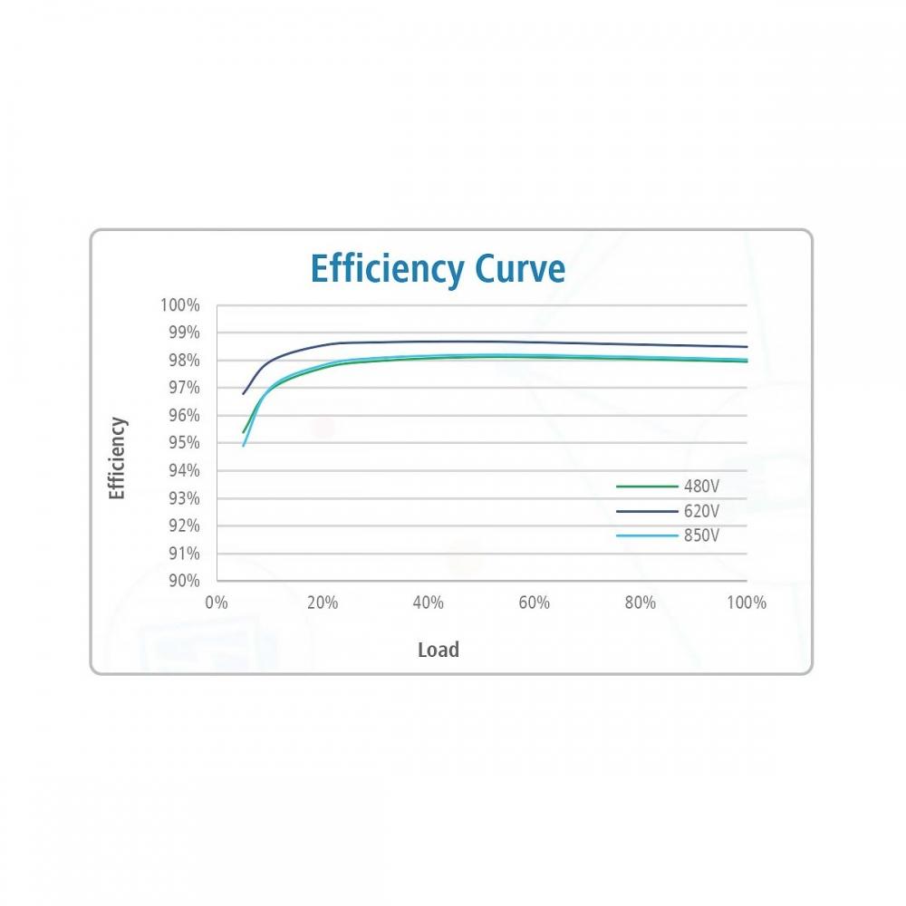 Мережевий інвертор Huawei SUN2000-33KTL-A (30 кВт)  - 2